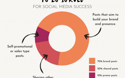 The 70 20 10 rule for social media content